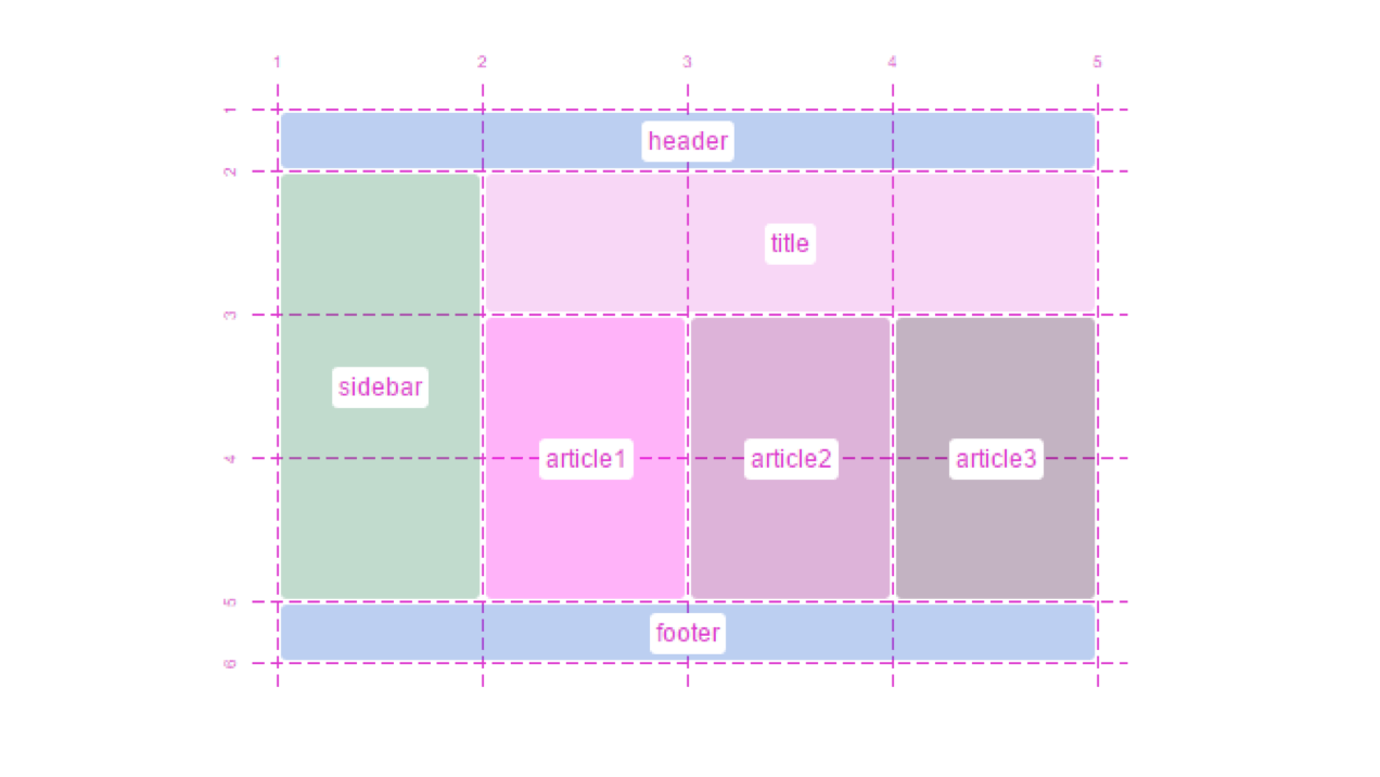 Screen Shot of CSS Grid Layout blogpost