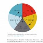 Screenshot of Efficient Responsive Design Process – Smashing Magazine