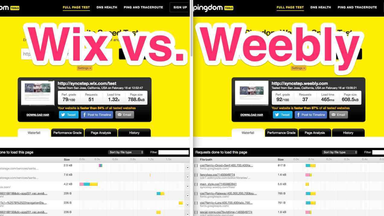 Wix vs. Weebly Pingdom performance screenshot